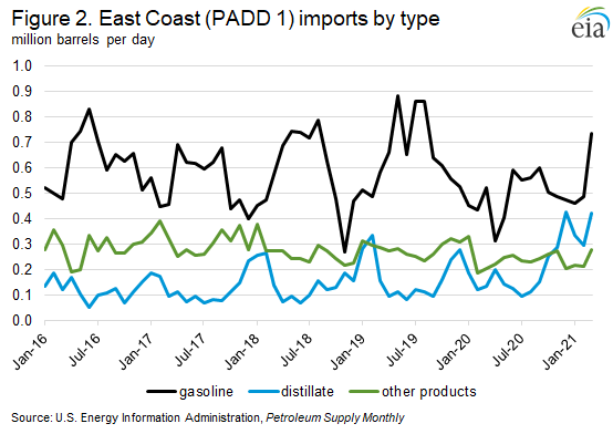 Figure 2. East Coast (PADD 1) imports by type