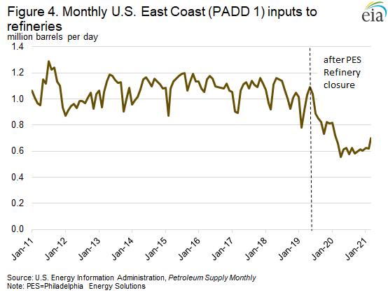 Figure 4. Monthly U.S. East Coast (PADD 1) inputs to refineries