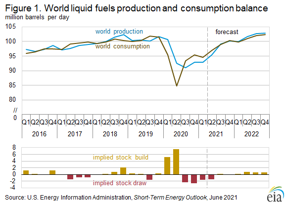 Figure 1. World liquid fuels production and consumption balance