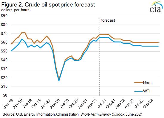 Figure 2. Crude oil spot price forecast