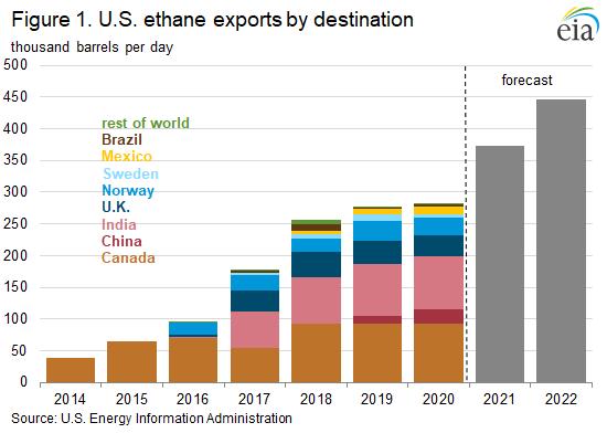 Figure 1. U.S. ethane exports by destination