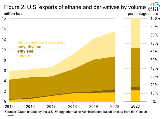 Figure 2. U.S. exports of ethane and derivatives by volume