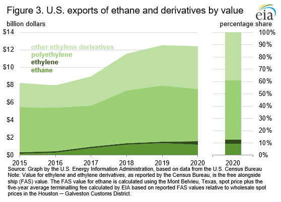 Figure 3. U.S. exports of ethane and derivatives by value