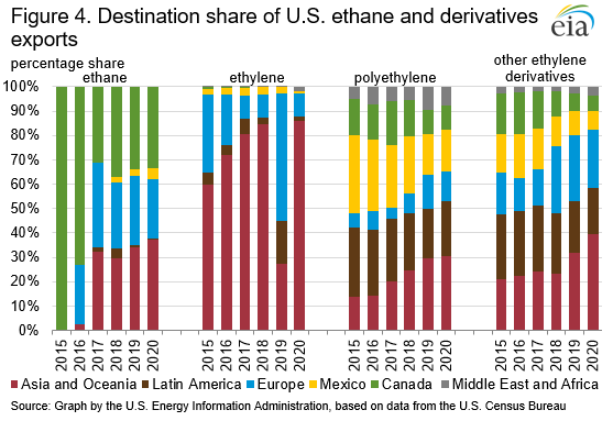 Figure 4. Destination share of U.S. ethane and derivatives exports