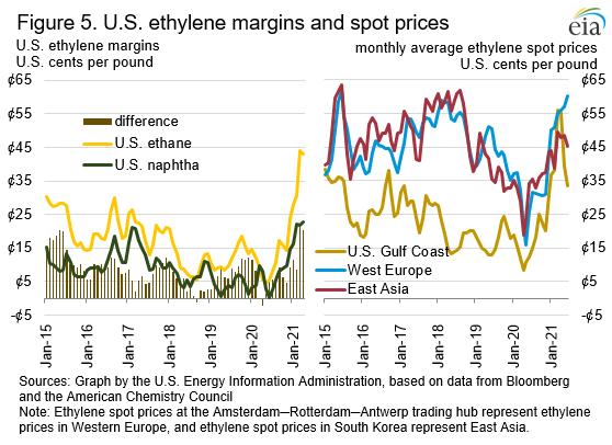 Figure 5. U.S. ethylene margins and spot prices