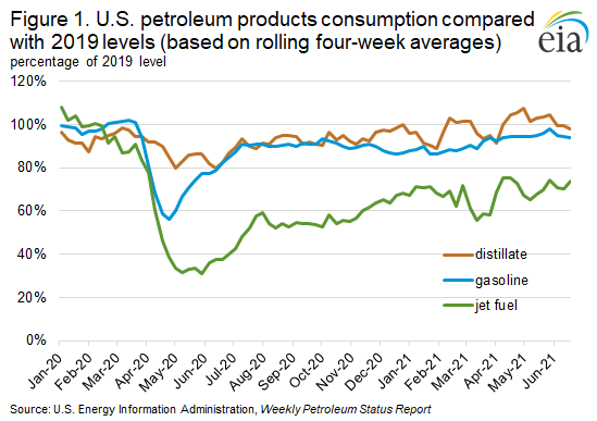 Figure 1. U.S. petroleum products consumption compared with 2019 levels (based on rolling four-week averages)
