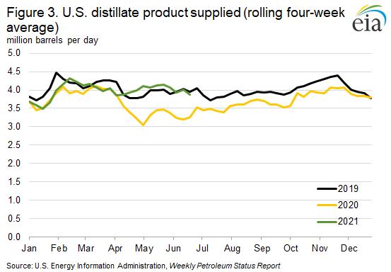 Figure 3. U.S. distillate product supplied (rolling four-week average)