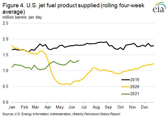 Figure 4. U.S. jet fuel product supplied (rolling four-week average)