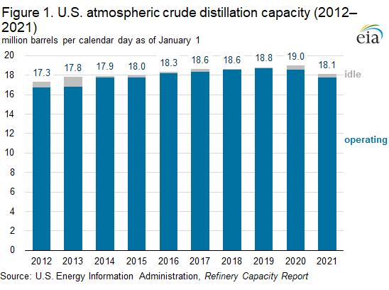 Figure 1. U.S. atmospheric crude distillation capacity (2012–2021)