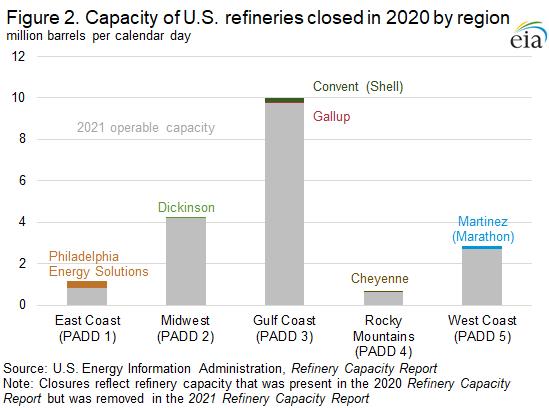Figure 2. Capacity of U.S. refineries closed in 2020 by region