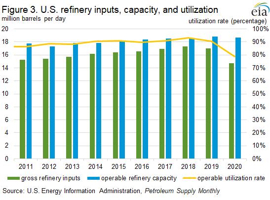 Figure 3. U.S. refinery inputs, capacity, and utilization