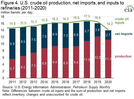 Figure 4. U.S. crude oil production, net imports, and inputs to refineries (2011-2020)