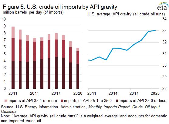 Figure 5. U.S. crude oil imports by API gravity