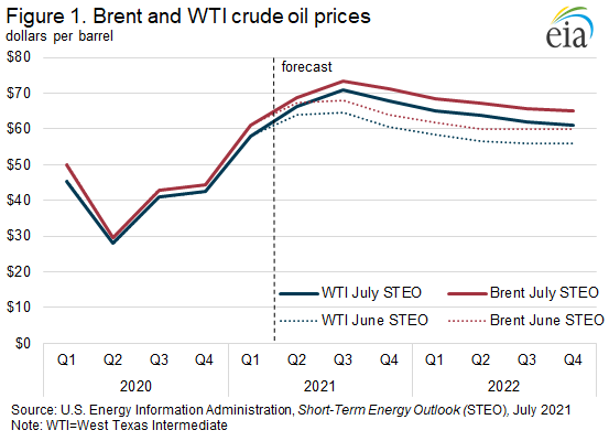 Figure 1. Brent and WTI crude oil prices