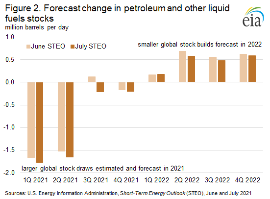 Figure 2. Forecast change in petroleum and other liquid fuels stocks