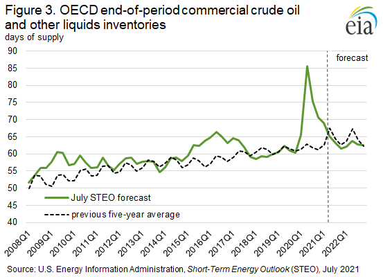 Figure 3. OECD end-of-period commercial crude oil and other liquids inventories