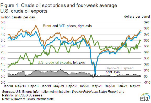 Figure 1. Crude oil spot prices and four-week average U.S. crude oil exports