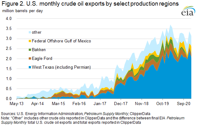 Figure 2. U.S. monthly crude oil exports by select production regions