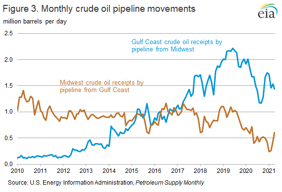 Figure 3. Monthly crude oil pipeline movements