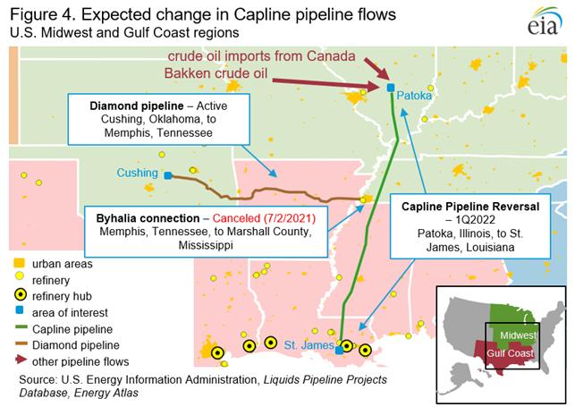 Figure 4. Expected change in Capline pipeline flows
