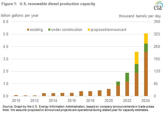 Figure 1. U.S. renewables diesel production capacity