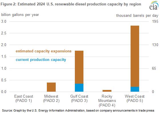Figure 2. Estimated 2024 U.S. renewable diesel production capacity by region