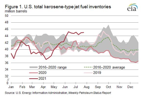 Figure 1. U.S. total kerosene-type jet fuel inventories