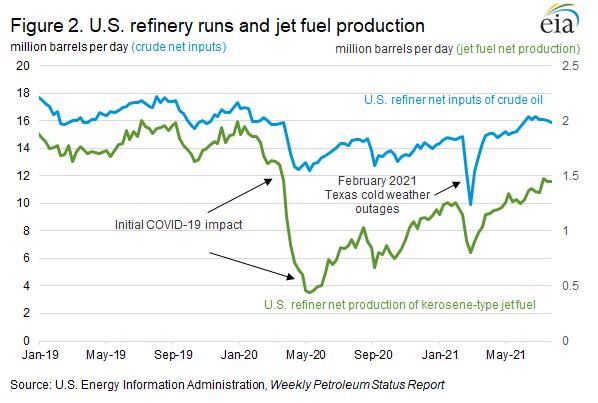 Figure 2. U.S. refinery runs and jet fuel production