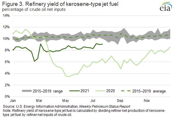 Figure 3. Refinery yield of kerosene-type jet fuel