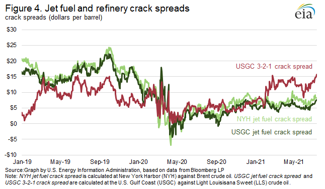 Figure 4. Jet fuel and refinery crack spreads