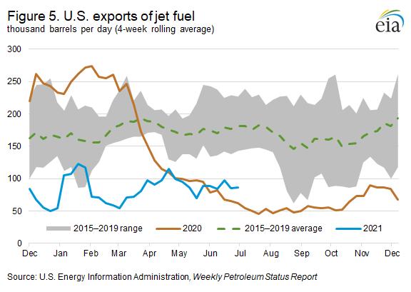 Figure 5. U.S. exports of jet fuel
