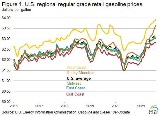 Figure 1. U.S. regional regular grade retail gasoline prices