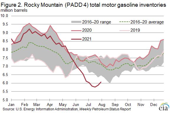 Figure 2. U.S. Rocky Mountain (PADD 4) total motor gasoline inventories