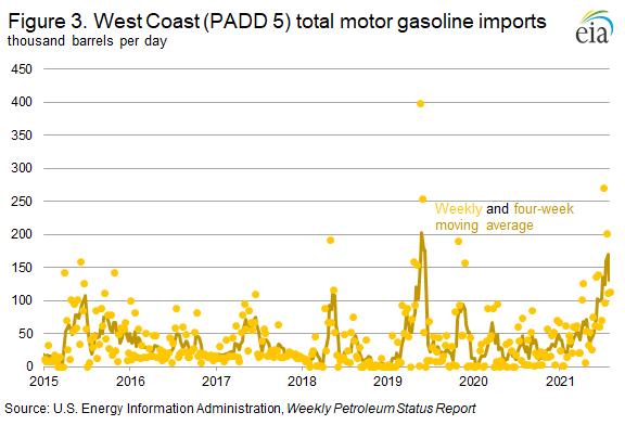 Figure 3. West Coast (PADD 5) total motor gasoline imports