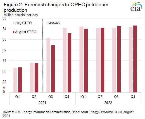 Figure 2. Forecast changes to OPEC petroleum production