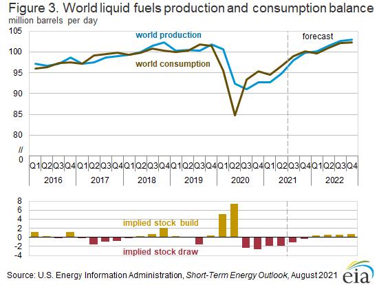 Figure 3. World liquid fuels production and consumption balance