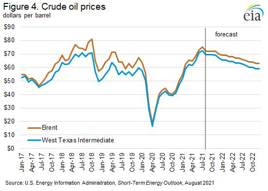 Figure 4. Crude oil prices