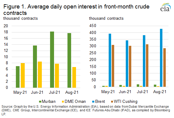 Figure 1. Average daily open interest in front-month crude contracts