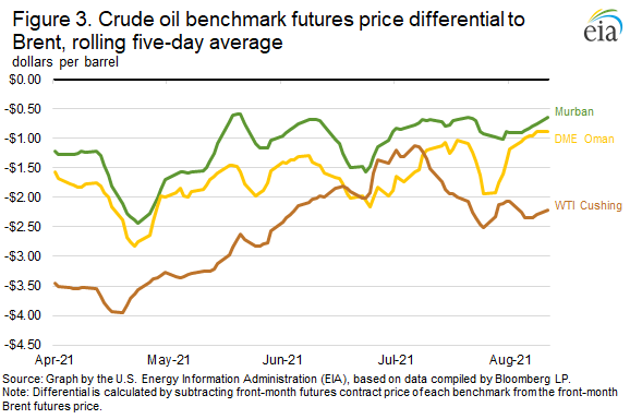 Figure 3. Crude oil benchmark futures price differentail to Brent, rolling five-day average