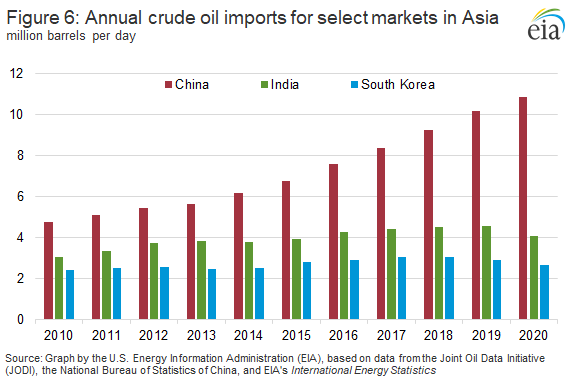 Figure 5. Annual crude oil imports for select markets in Asia