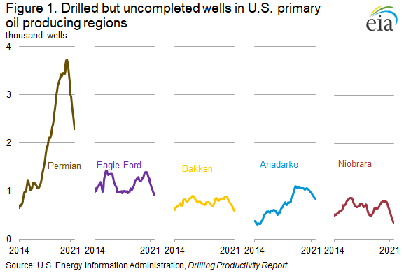 Figure 1. Drilled but uncompleted wells in U.S. primary