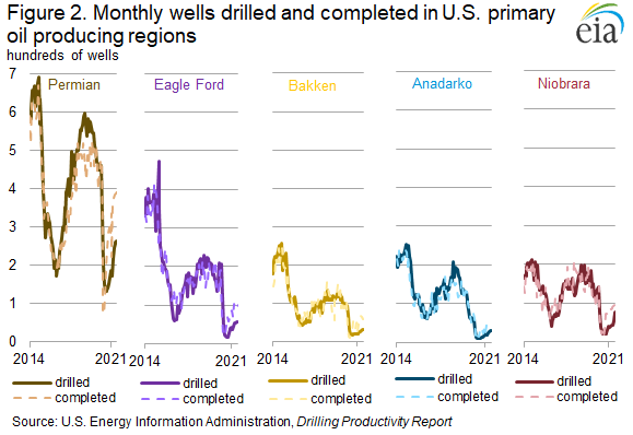 Figure 2. Monthly wells drilled and completed in U.S. primary oil producing regions