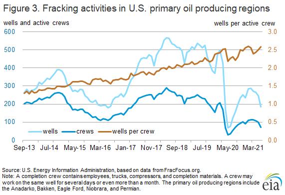 Figure 3. Fracking activities in U.S. primary oil producing regions