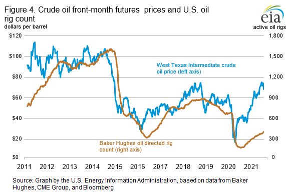 Figure 4. Crude oil front-month futures  prices and U.S. oil rig count