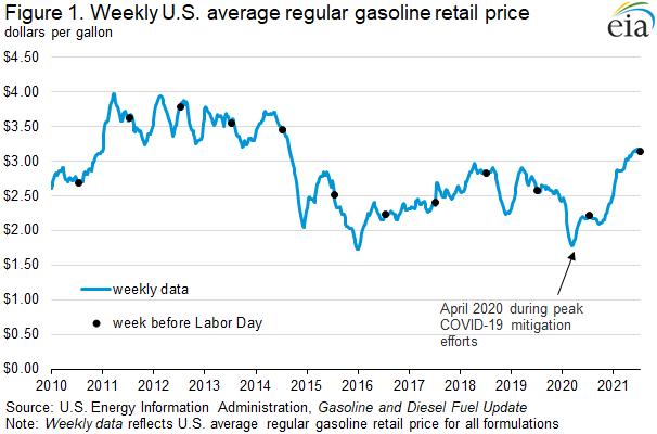 Figure 1. Weekly U.S. average regular gasoline retail price