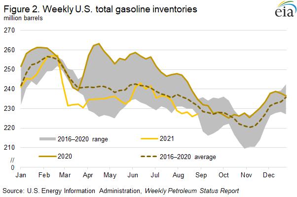 Figure 2. Weekly U.S. total gasoline inventories