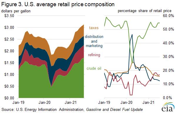 Figure 3. U.S. average retail price composition