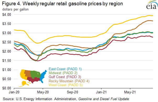 Figure 4. Weekly regular retail gasoline prices by region