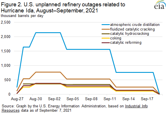 Figure 2. U.S. unplanned refinery outages related to Hurricane Ida, August–September, 2021