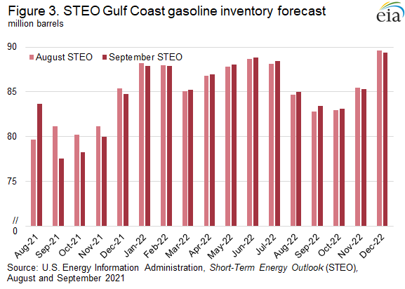 Figure 3. STEO Gulf Coast gasoline inventory forecast